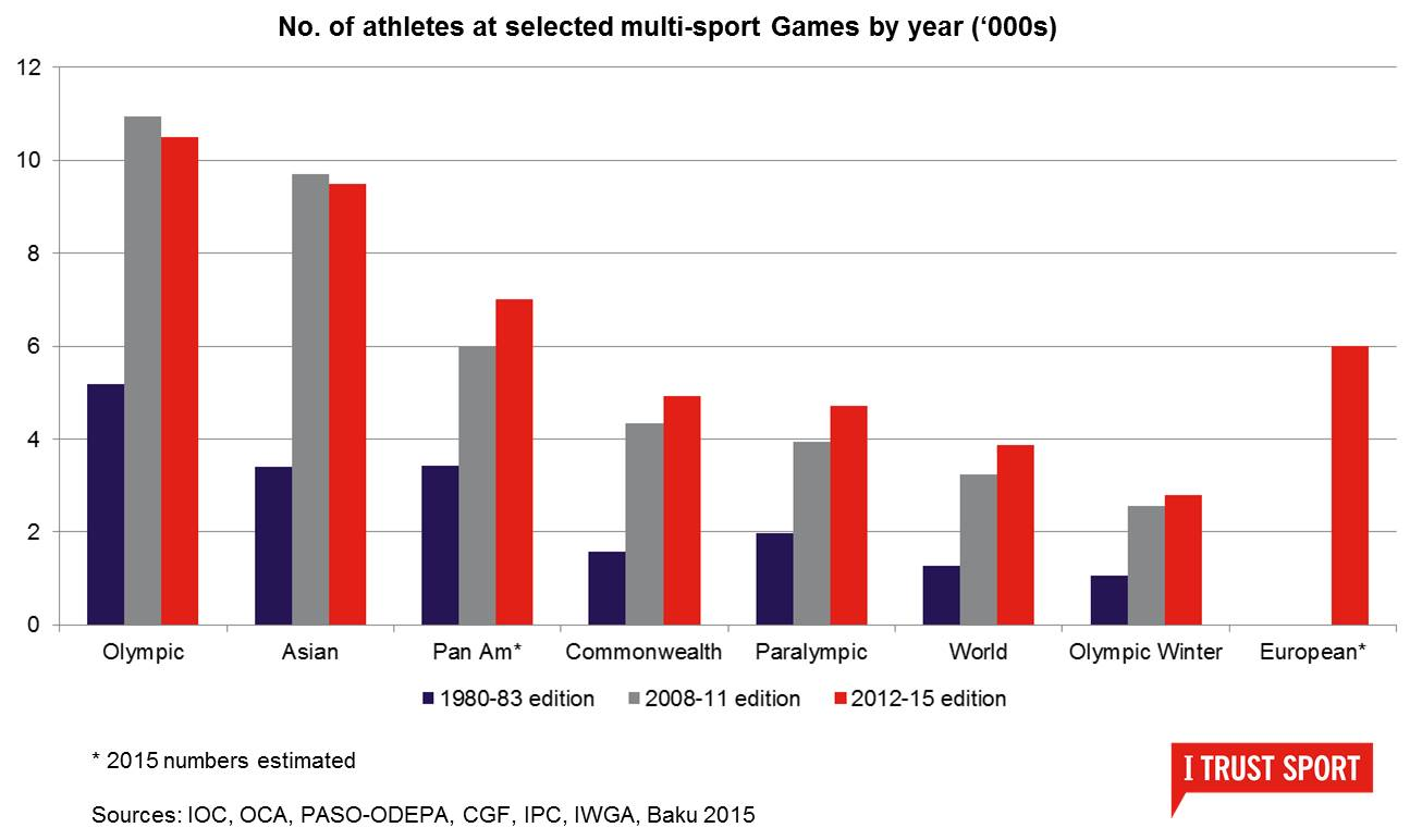Future of multi-sport games: more or different?